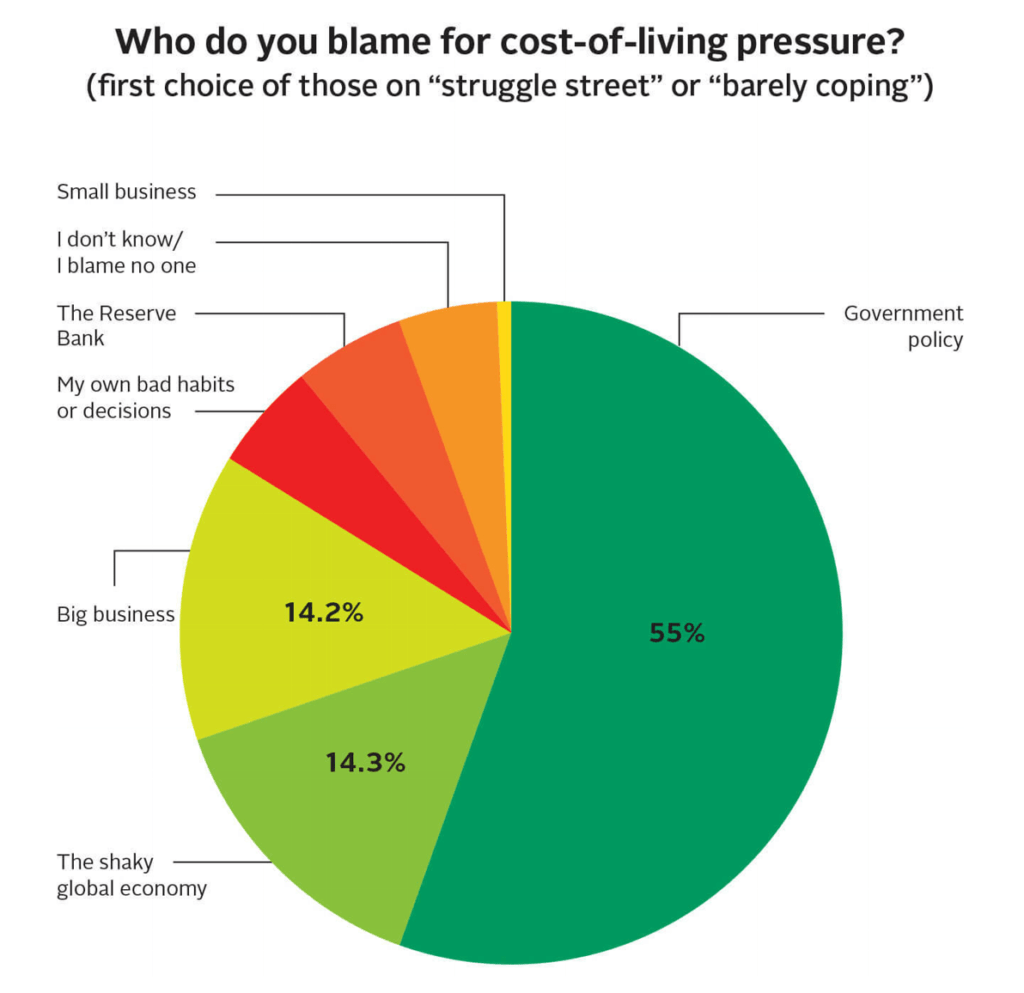 Who do you blame for cost-of-living pressure?