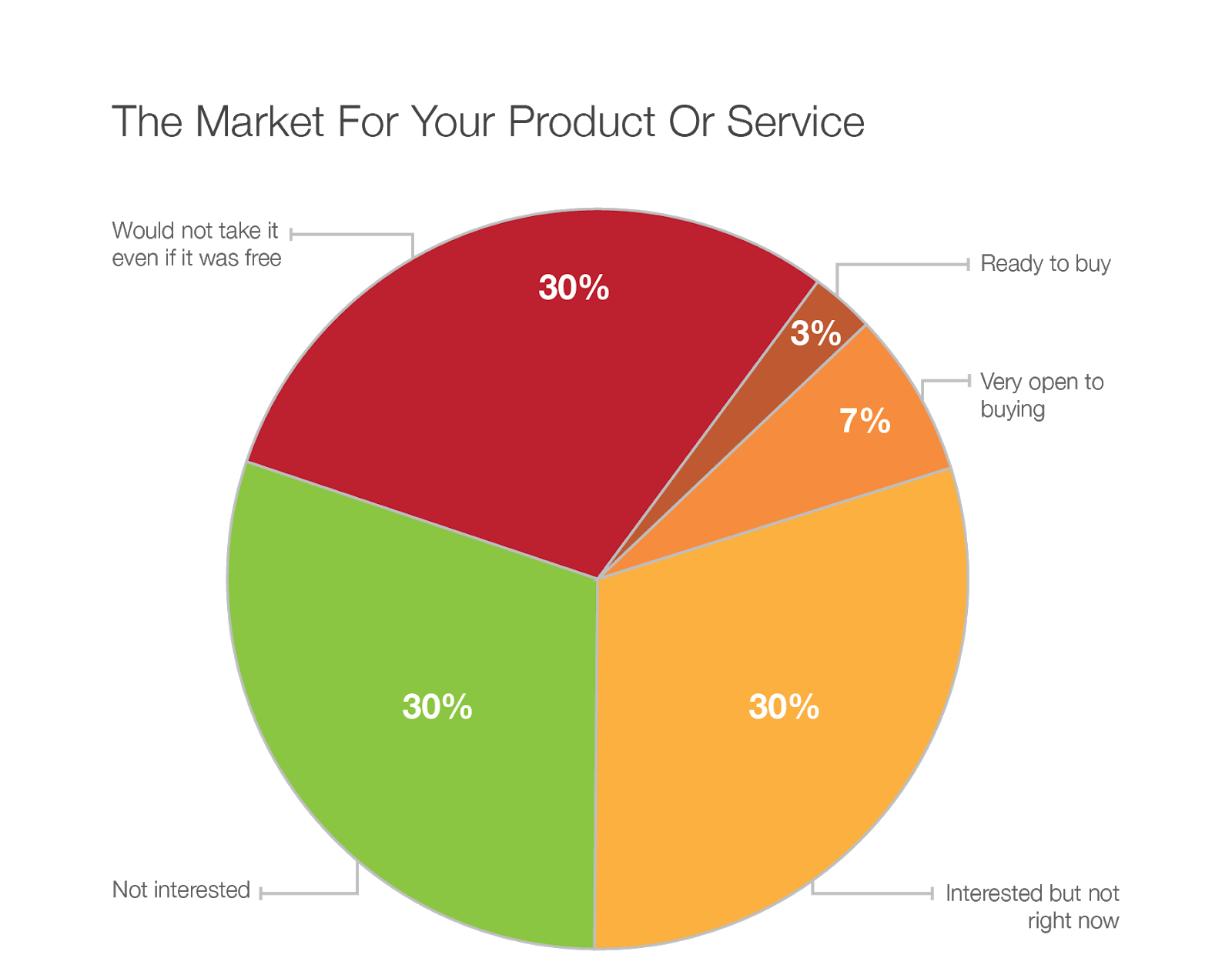pie chart of a target market when buying products or services